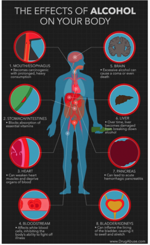 the effects of alcohol on your body